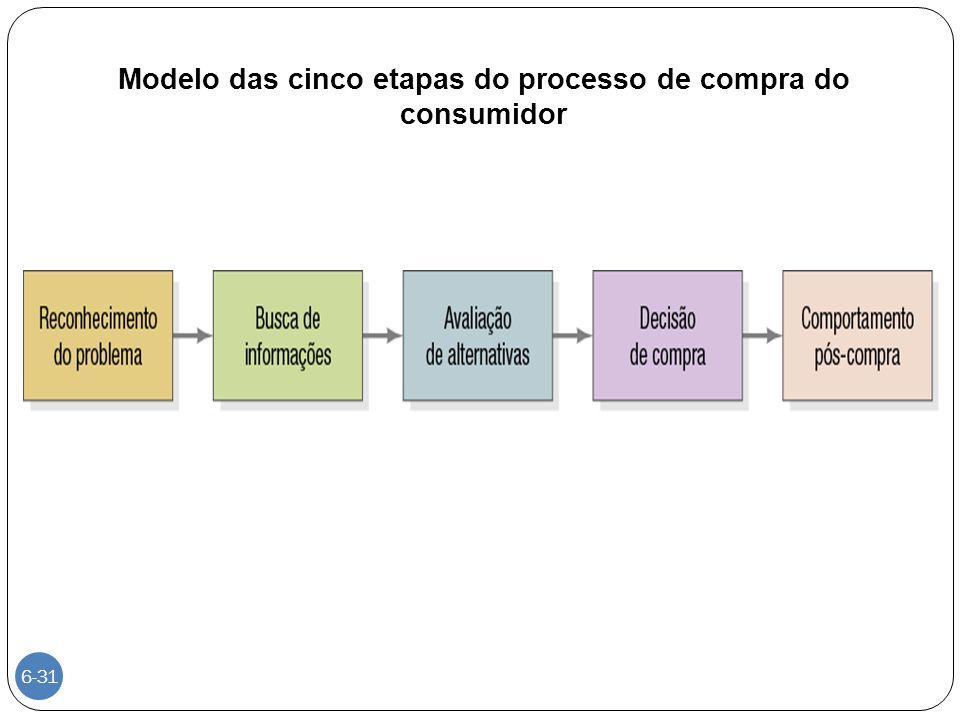 Modelo das cinco etapas do processo de compra do consumidor