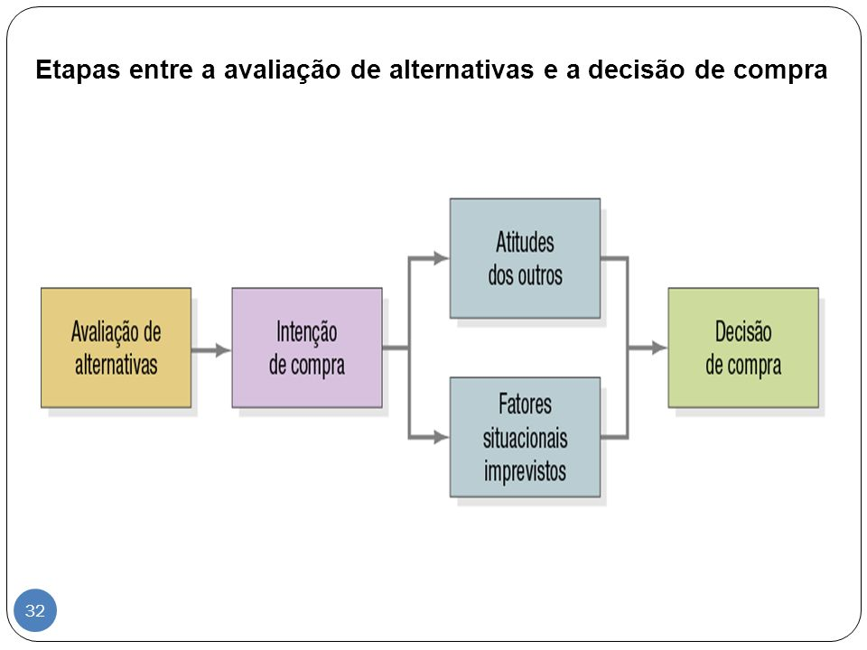 Etapas entre a avaliação de alternativas e a decisão de compra