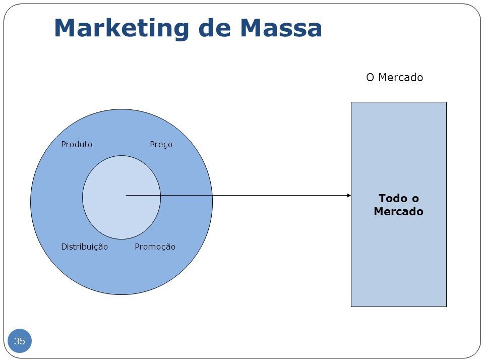 Marketing de Massa O Mercado Todo o Mercado 35 Produto Preço