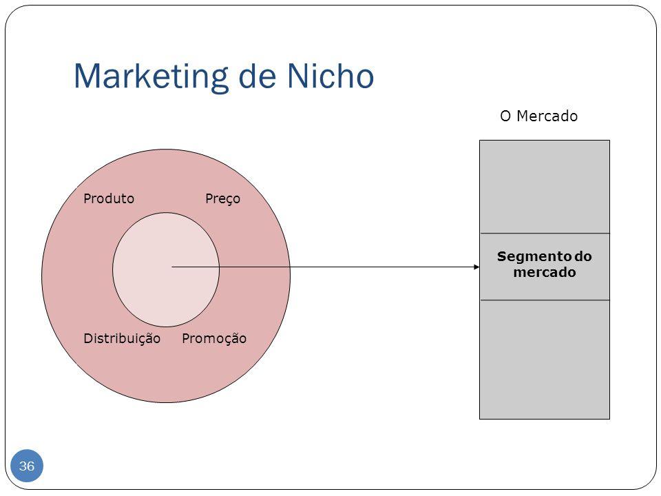 Marketing de Nicho O Mercado Produto Preço Segmento do mercado