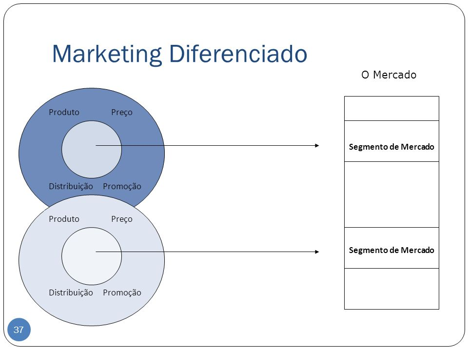 Marketing Diferenciado