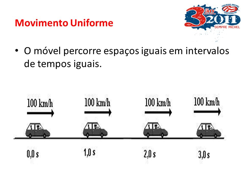 Movimento Uniforme O móvel percorre espaços iguais em intervalos de tempos iguais.