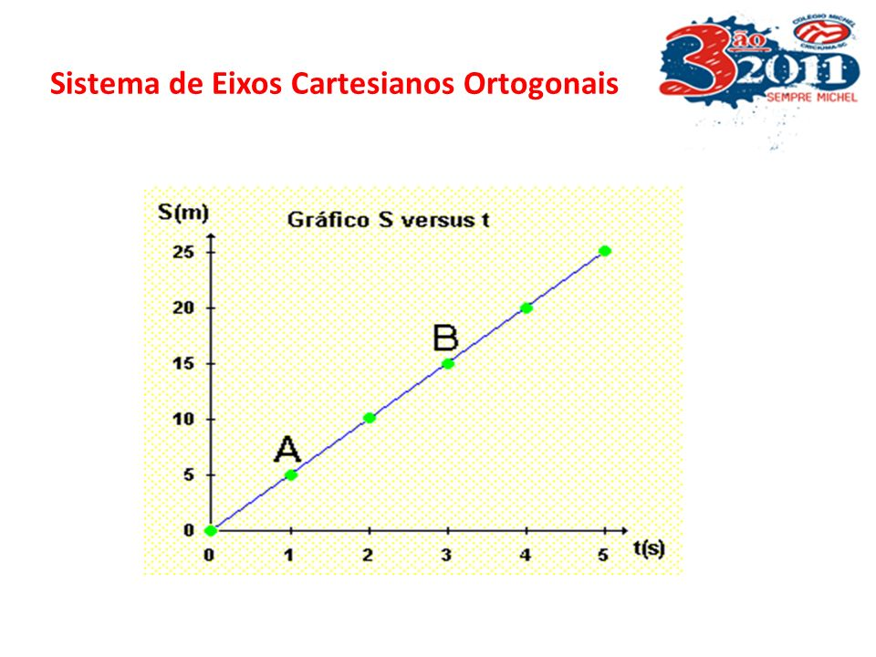 Sistema de Eixos Cartesianos Ortogonais