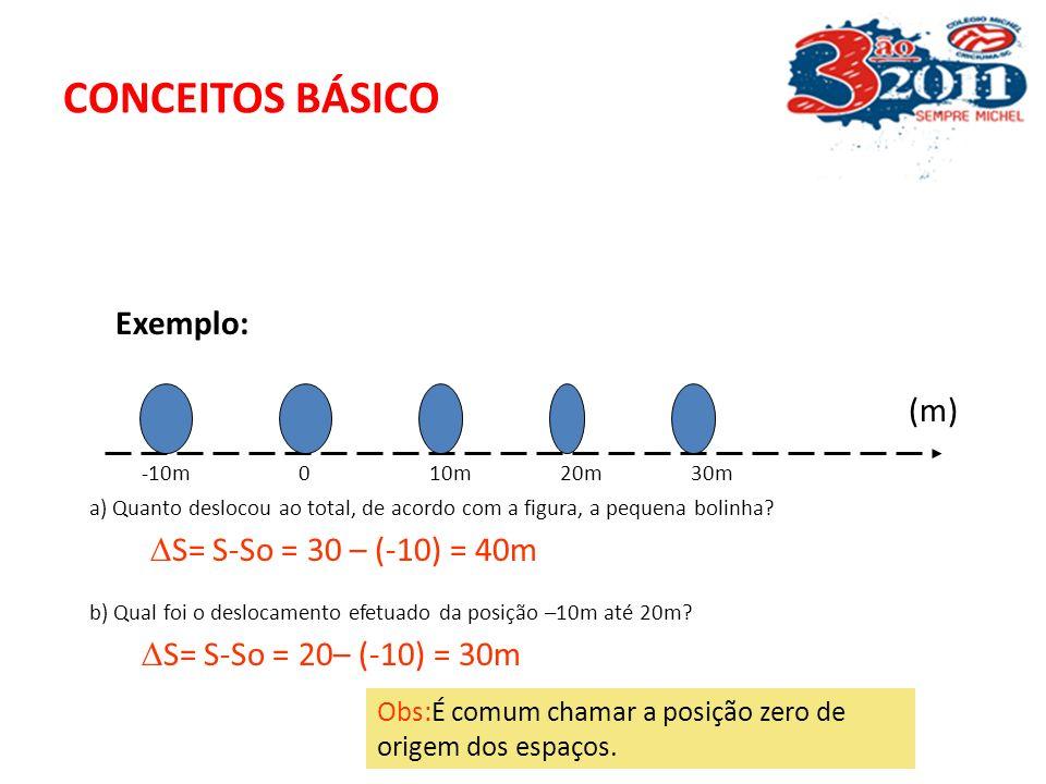 CONCEITOS BÁSICO Exemplo: (m) S= S-So = 30 – (-10) = 40m