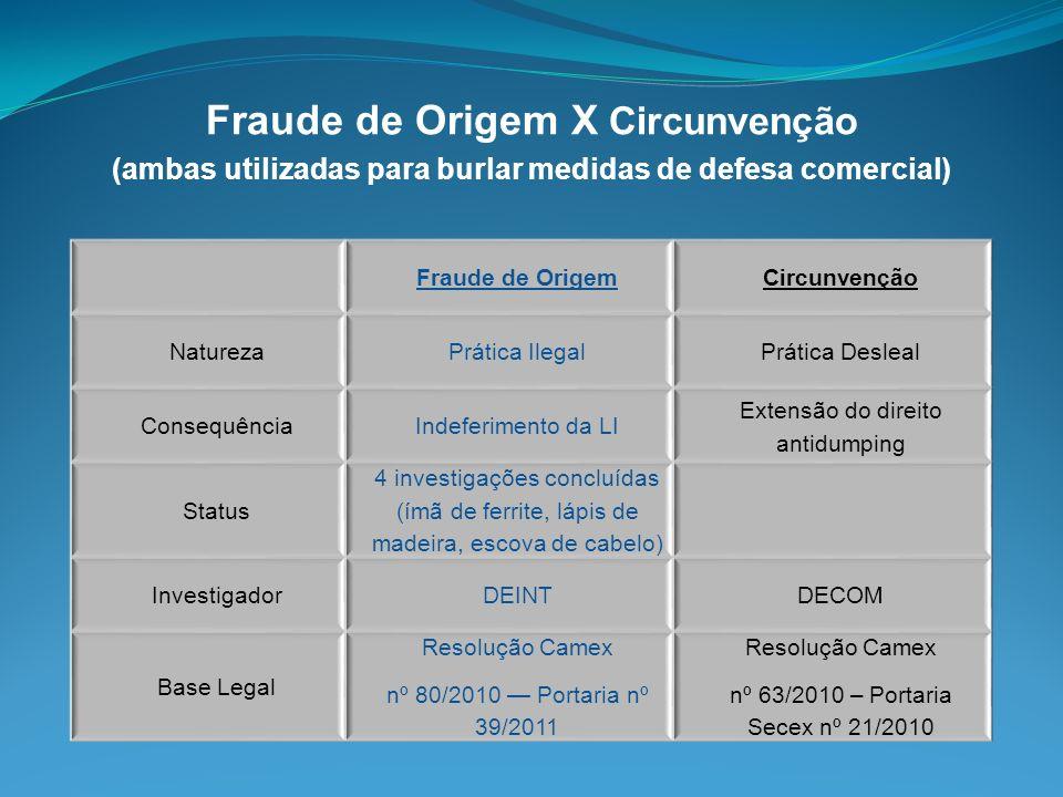 Fraude de Origem X Circunvenção