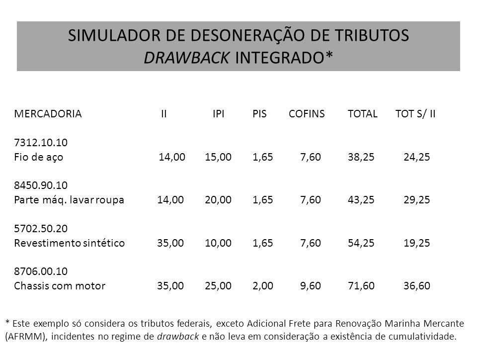 SIMULADOR DE DESONERAÇÃO DE TRIBUTOS