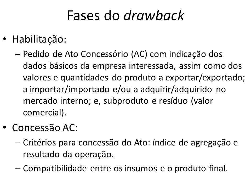 Fases do drawback Habilitação: Concessão AC: