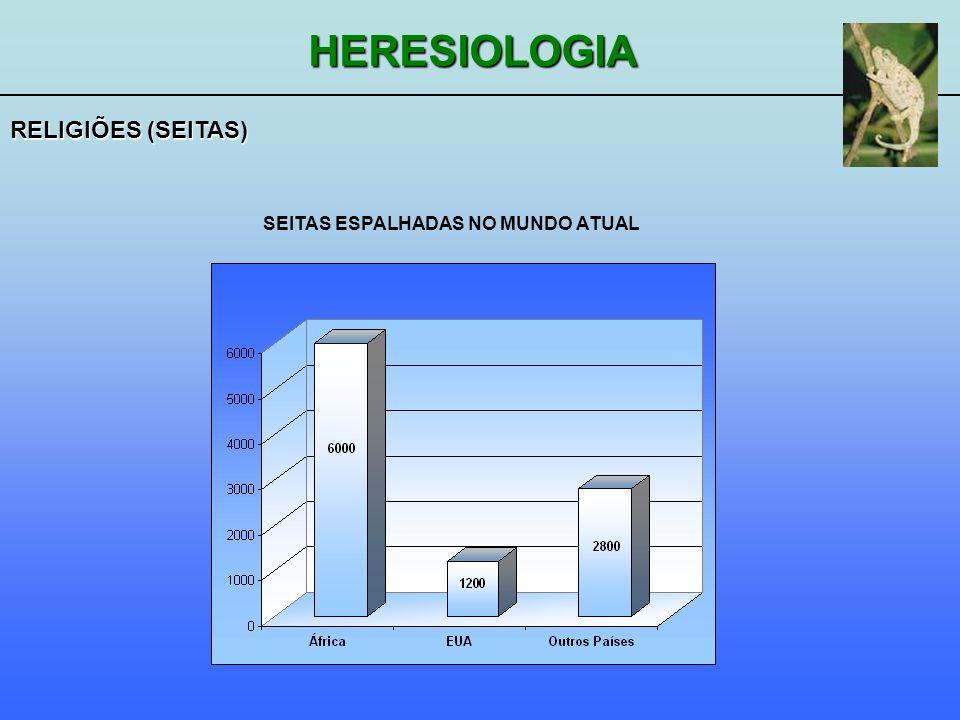 RELIGIÕES (SEITAS) SEITAS ESPALHADAS NO MUNDO ATUAL
