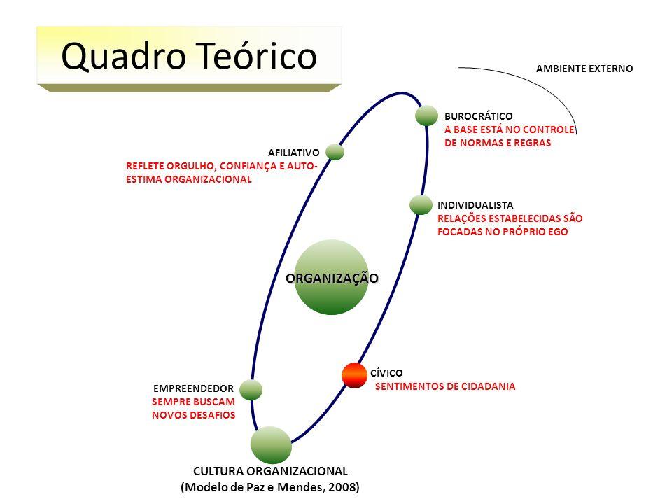 CULTURA ORGANIZACIONAL (Modelo de Paz e Mendes, 2008)