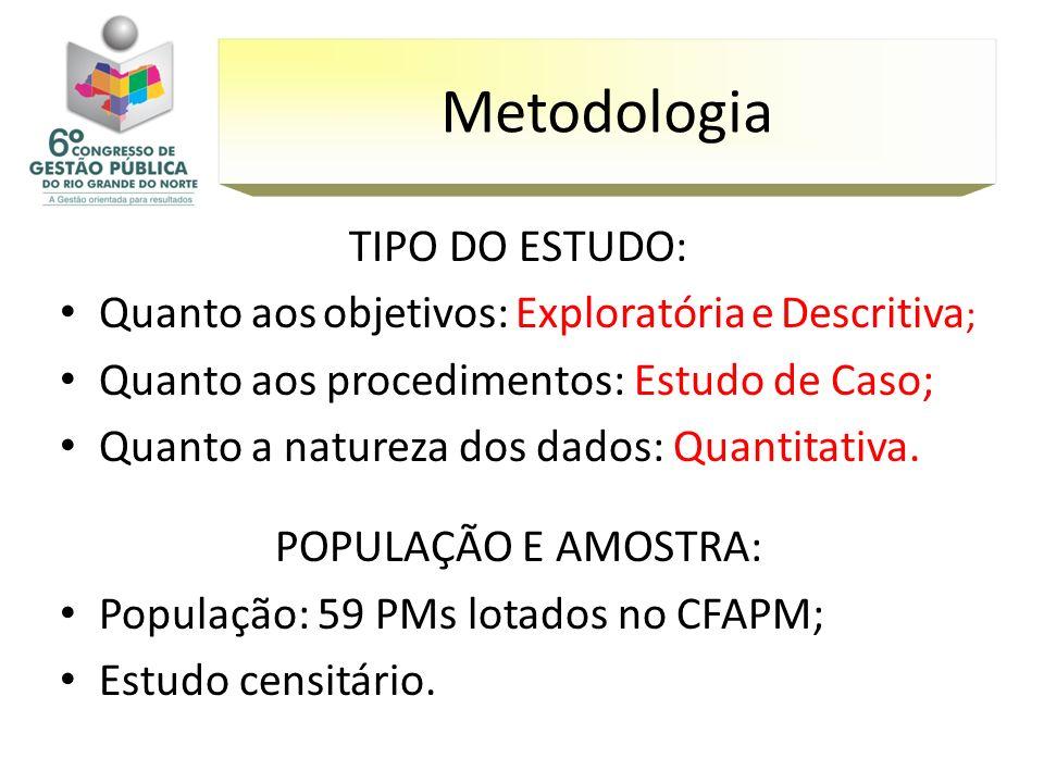 Metodologia TIPO DO ESTUDO: