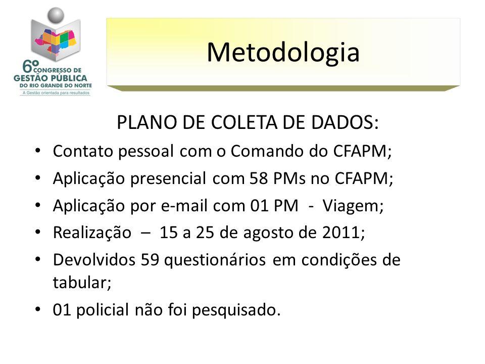 PLANO DE COLETA DE DADOS: