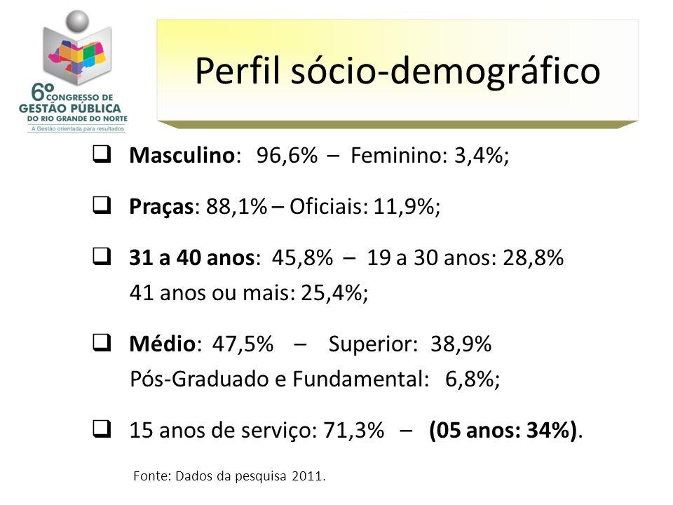 Perfil sócio-demográfico
