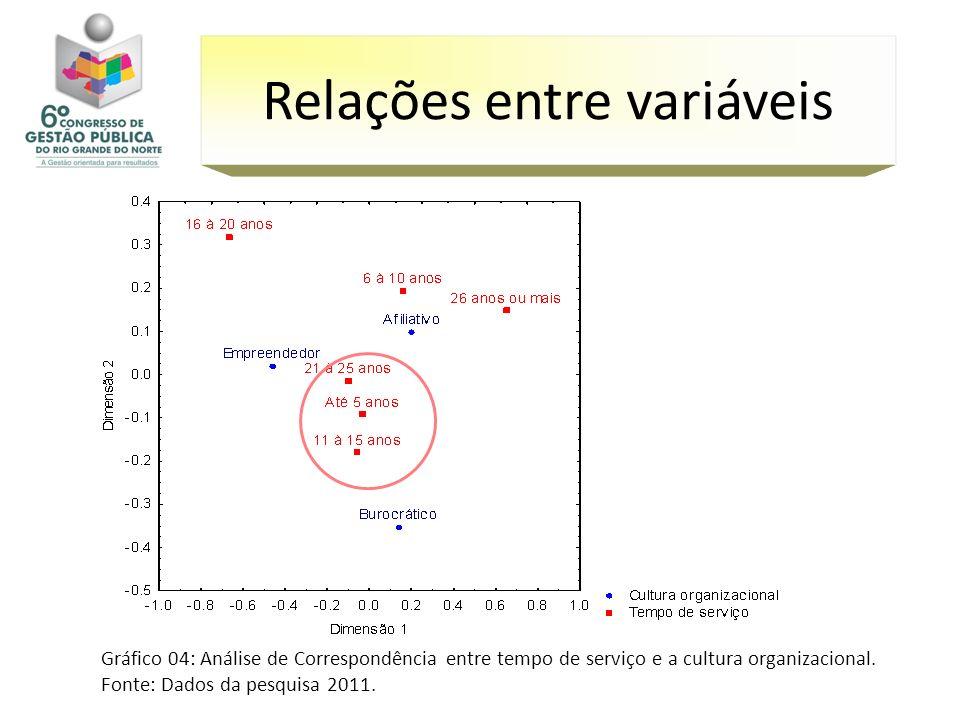 Relações entre variáveis
