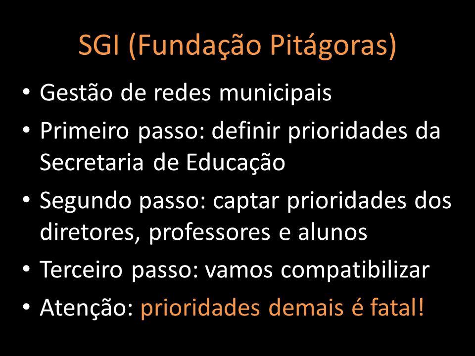 SGI (Fundação Pitágoras)