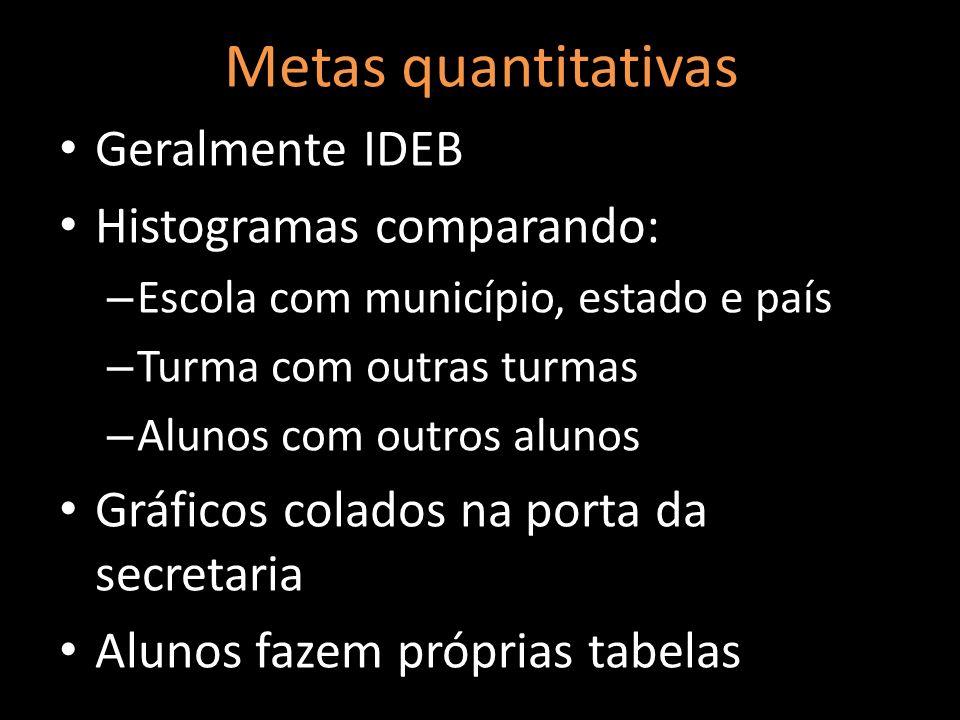 Metas quantitativas Geralmente IDEB Histogramas comparando: