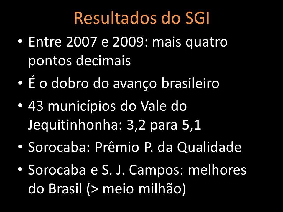 Resultados do SGI Entre 2007 e 2009: mais quatro pontos decimais
