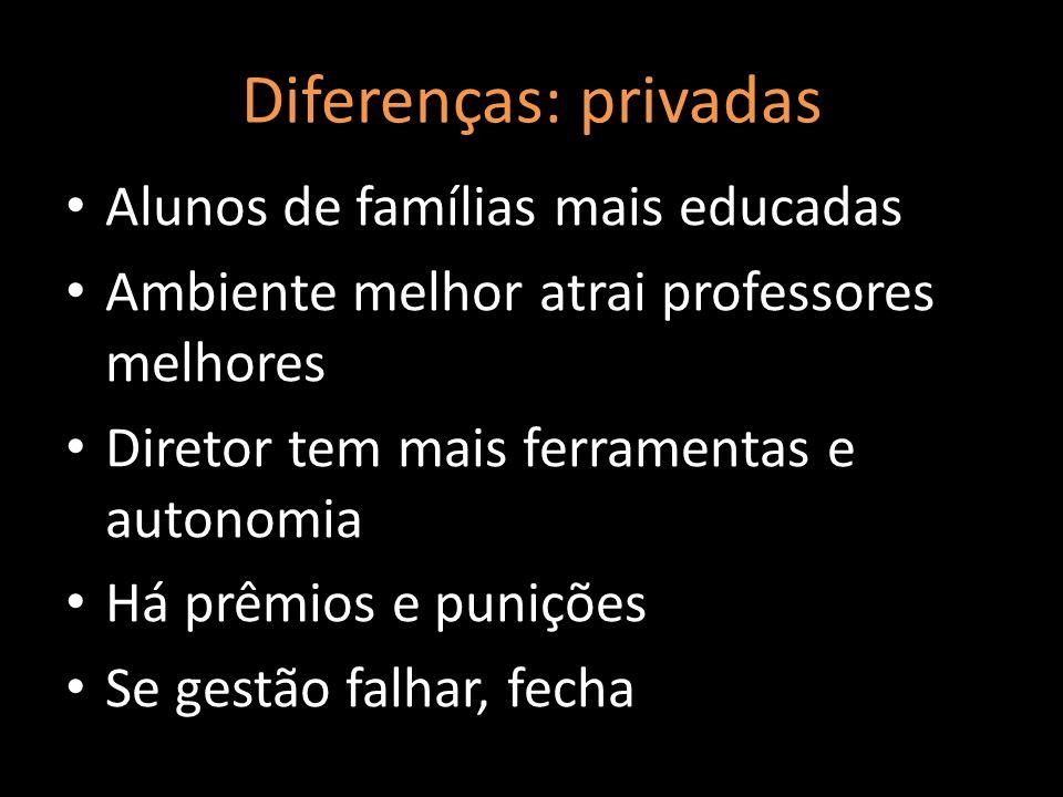 Diferenças: privadas Alunos de famílias mais educadas