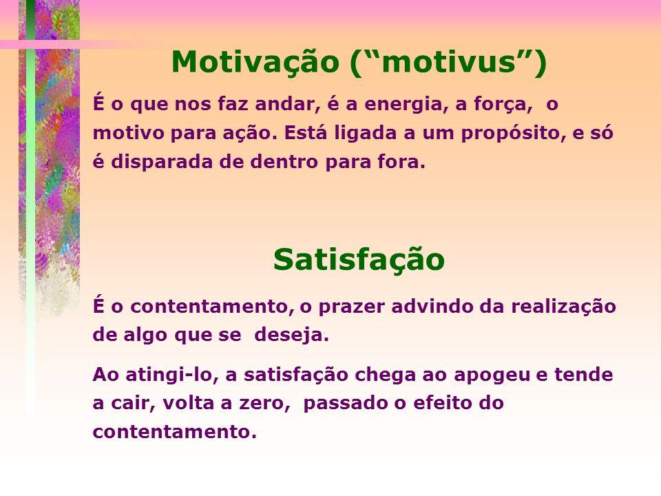 Motivação ( motivus )