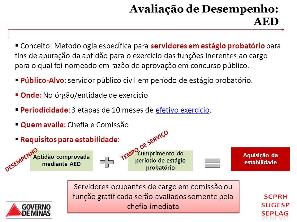 Avaliação de Desempenho: AED