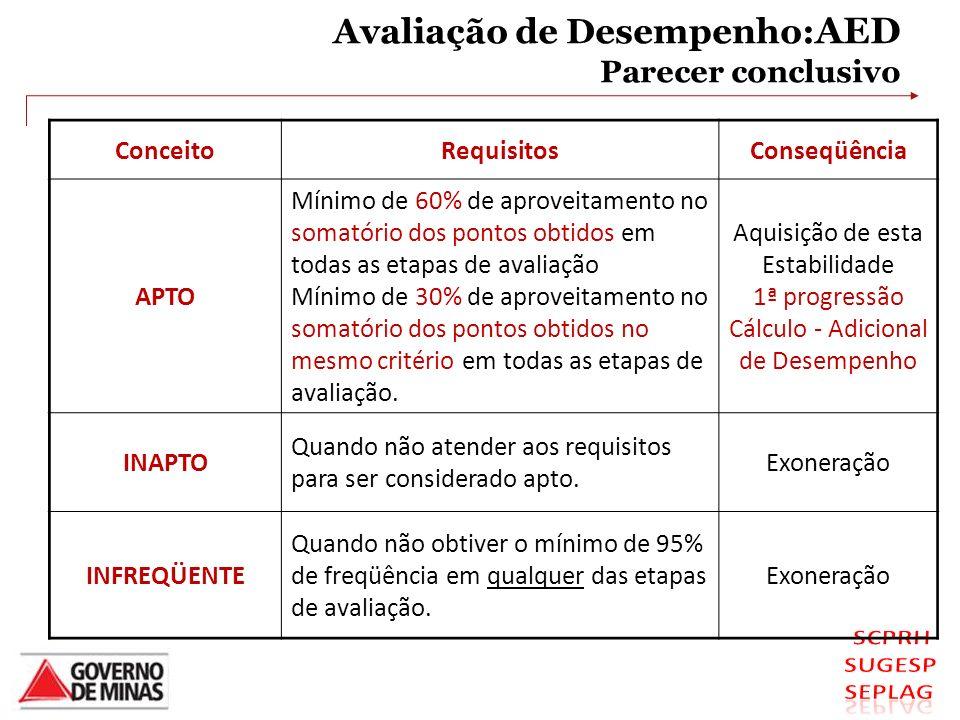 Avaliação de Desempenho:AED Parecer conclusivo