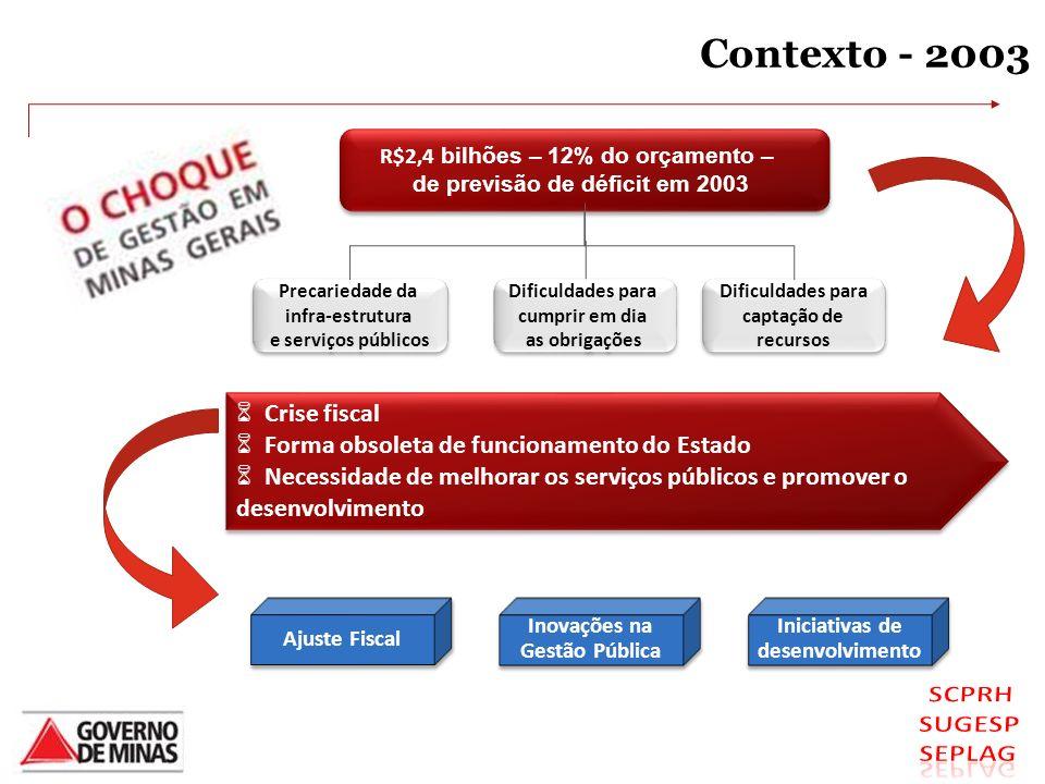 Contexto - 2003 Crise fiscal Forma obsoleta de funcionamento do Estado