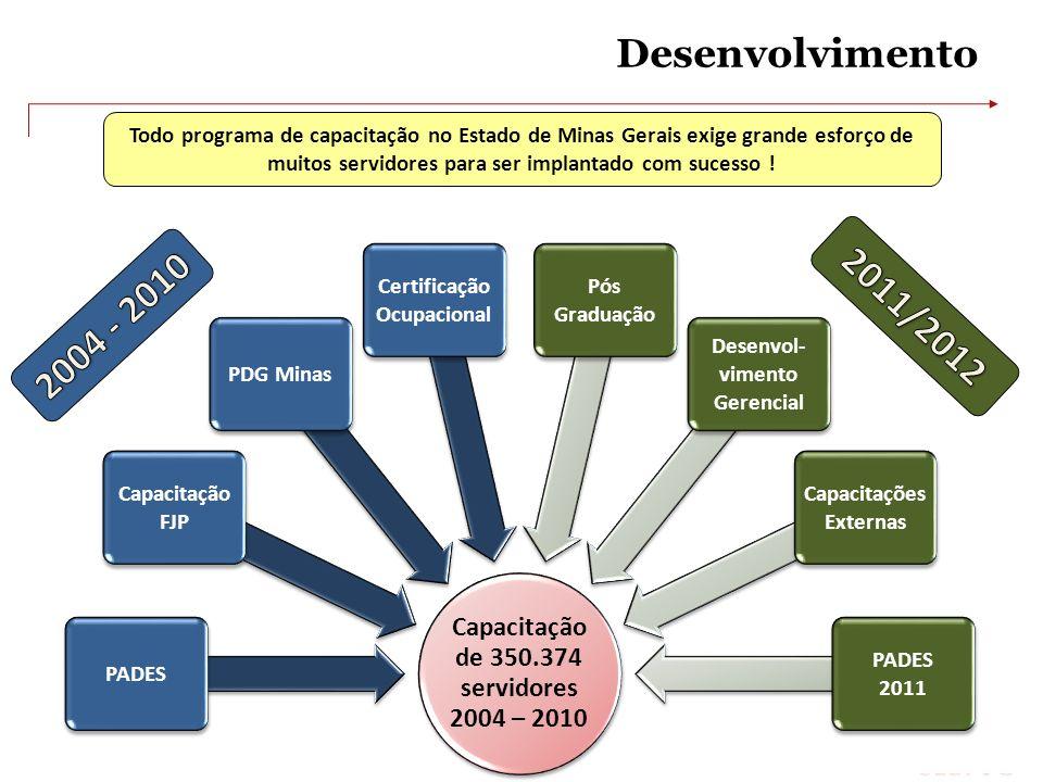 Desenvolvimento Todo programa de capacitação no Estado de Minas Gerais exige grande esforço de muitos servidores para ser implantado com sucesso !
