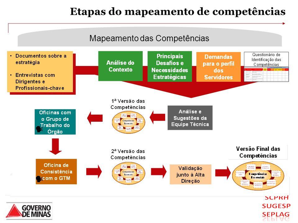 MÉTODO DE MAPEAMENTO DAS COMPETÊNCIAS