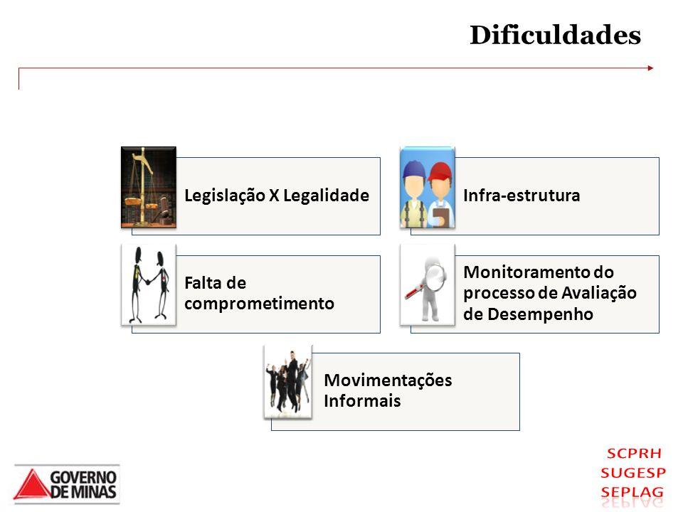 Dificuldades Legislação X Legalidade Infra-estrutura
