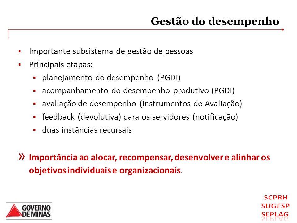 Gestão do desempenho Importante subsistema de gestão de pessoas. Principais etapas: planejamento do desempenho (PGDI)