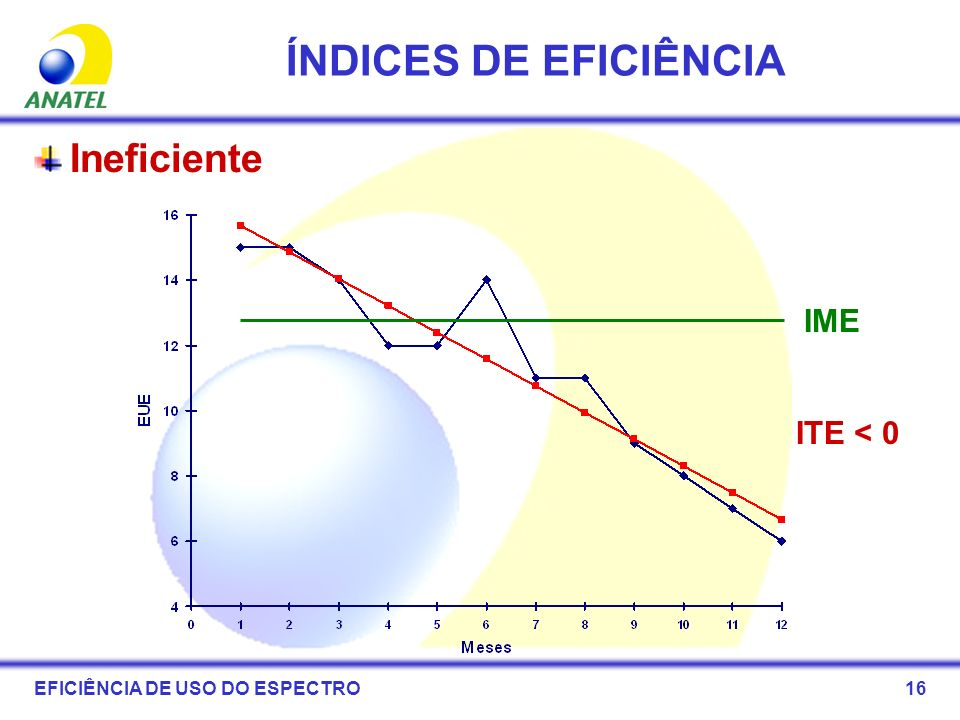 ÍNDICES DE EFICIÊNCIA Ineficiente IME ITE < 0