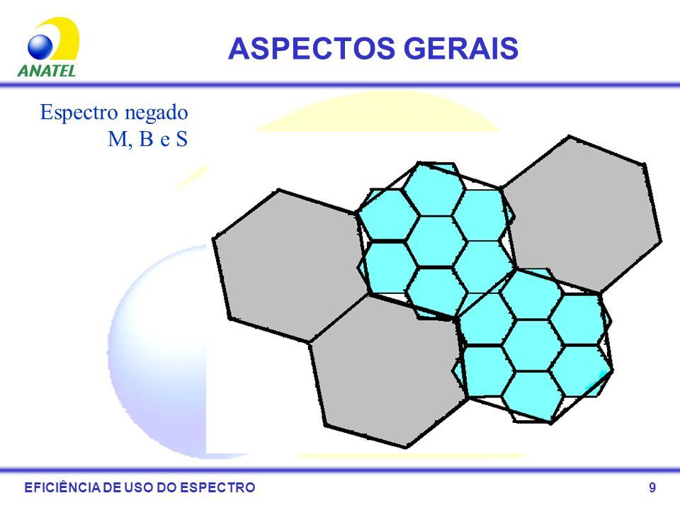 ASPECTOS GERAIS Espectro negado M, B e S EFICIÊNCIA DE USO DO ESPECTRO