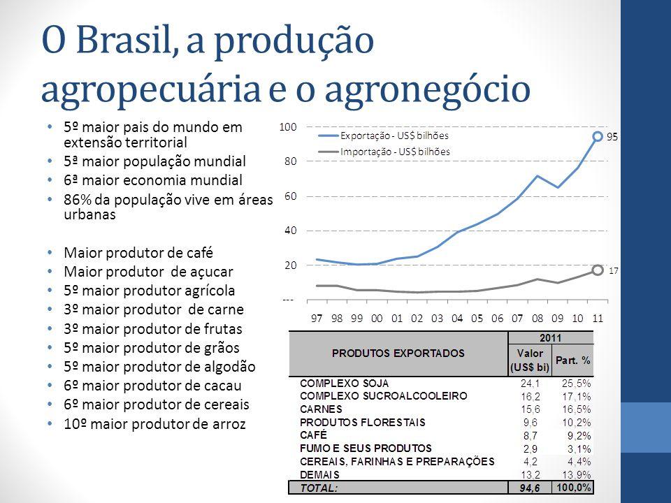 O Brasil, a produção agropecuária e o agronegócio