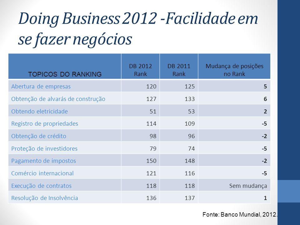 Doing Business 2012 -Facilidade em se fazer negócios
