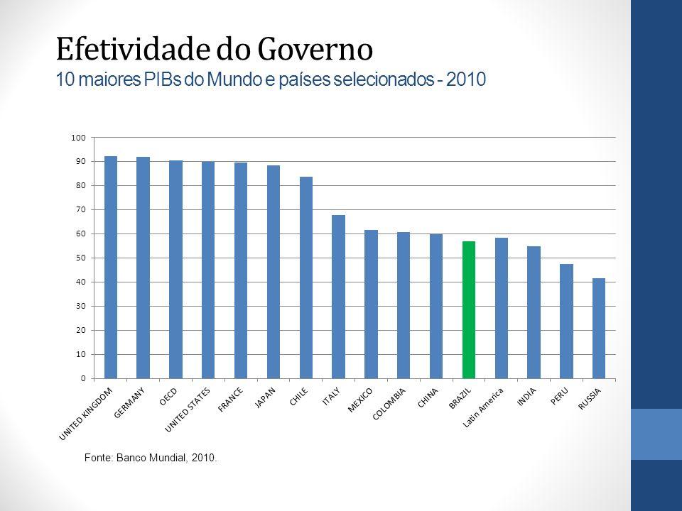 Efetividade do Governo 10 maiores PIBs do Mundo e países selecionados - 2010