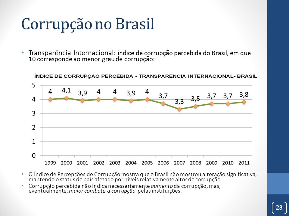 Corrupção no Brasil Transparência Internacional: índice de corrupção percebida do Brasil, em que 10 corresponde ao menor grau de corrupção: