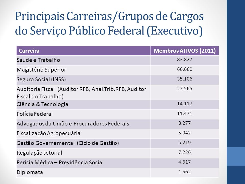 Principais Carreiras/Grupos de Cargos do Serviço Público Federal (Executivo)