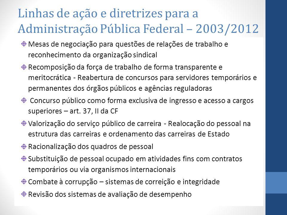 Linhas de ação e diretrizes para a Administração Pública Federal – 2003/2012