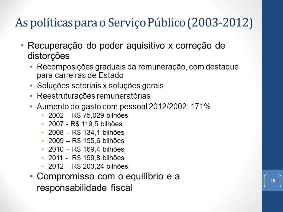 As políticas para o Serviço Público (2003-2012)