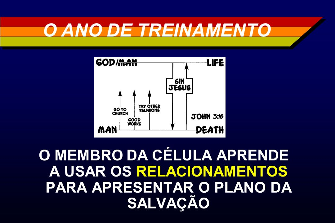 O ANO DE TREINAMENTOO MEMBRO DA CÉLULA APRENDE A USAR OS RELACIONAMENTOS PARA APRESENTAR O PLANO DA SALVAÇÃO.