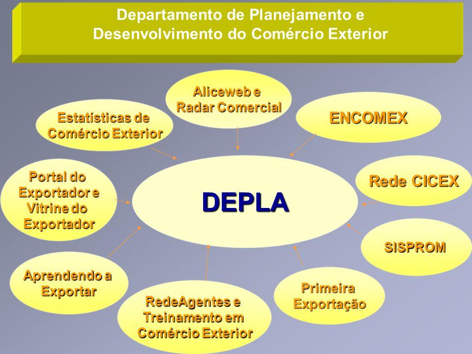 Departamento de Planejamento e Desenvolvimento do Comércio Exterior