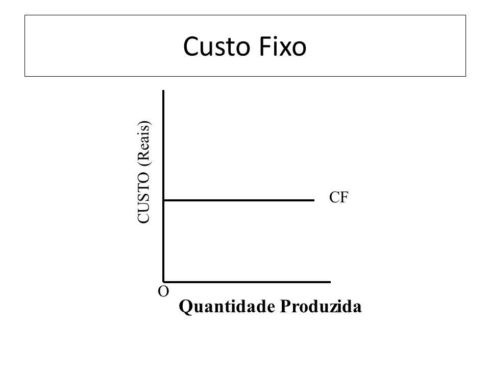 Custo Fixo CUSTO (Reais) CF O Quantidade Produzida