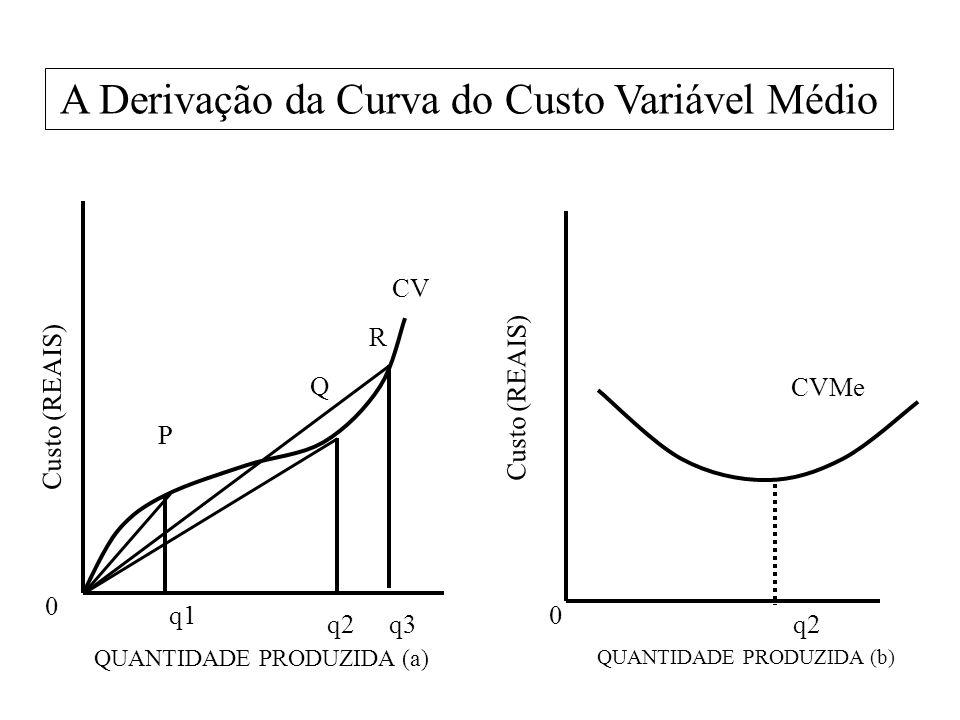 A Derivação da Curva do Custo Variável Médio