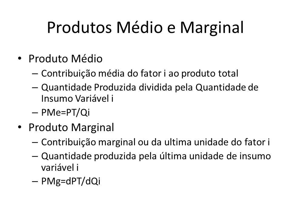 Produtos Médio e Marginal