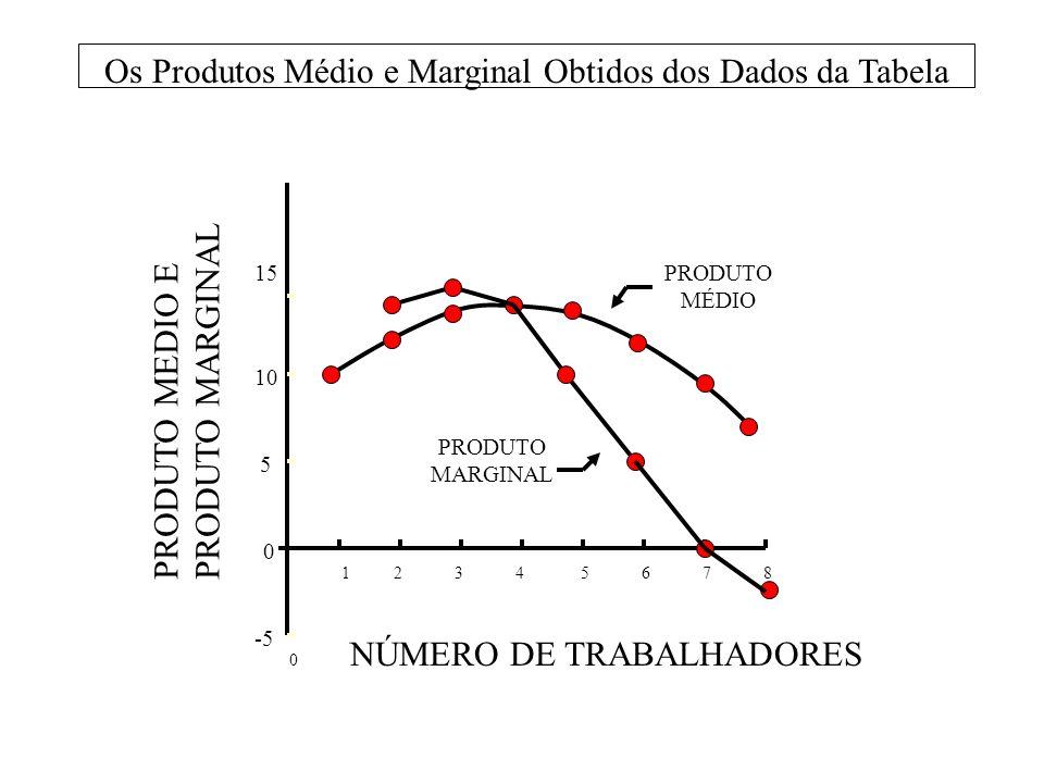 Os Produtos Médio e Marginal Obtidos dos Dados da Tabela
