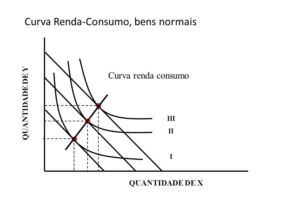 Curva Renda-Consumo, bens normais