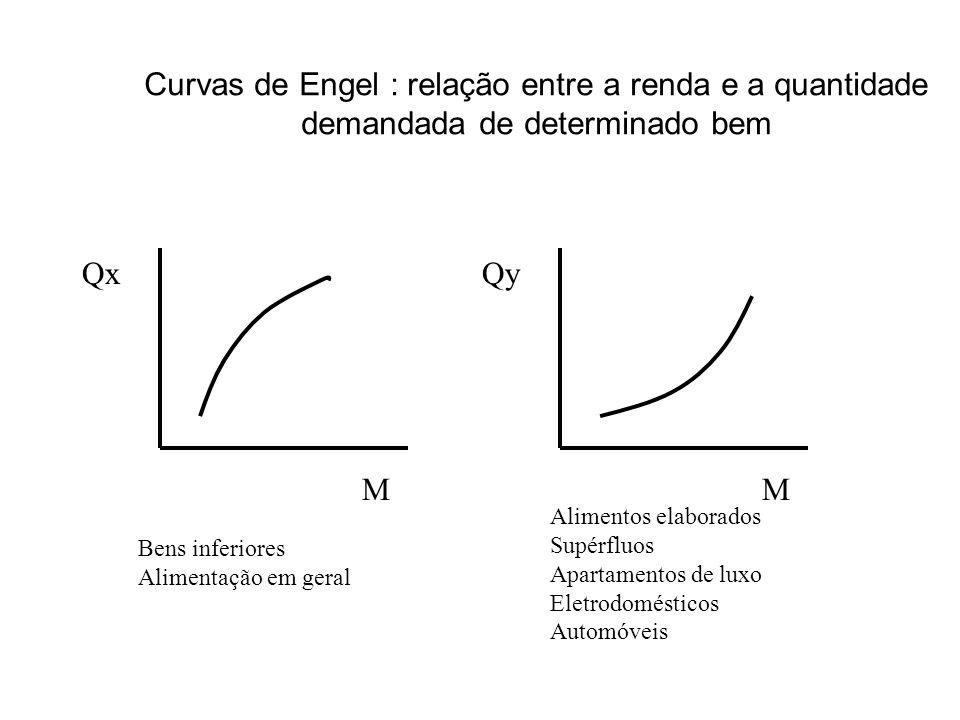 Curvas de Engel : relação entre a renda e a quantidade demandada de determinado bem