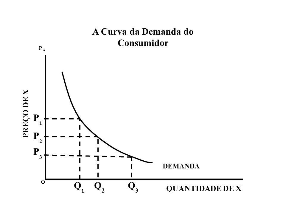 A Curva da Demanda do Consumidor