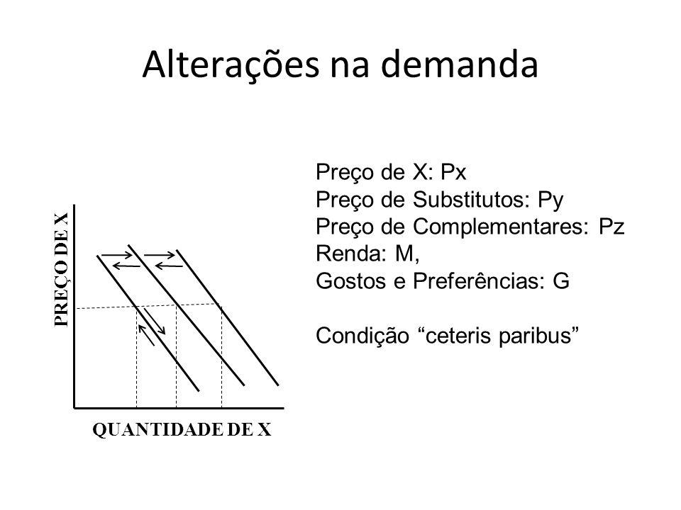 Alterações na demanda Preço de X: Px Preço de Substitutos: Py