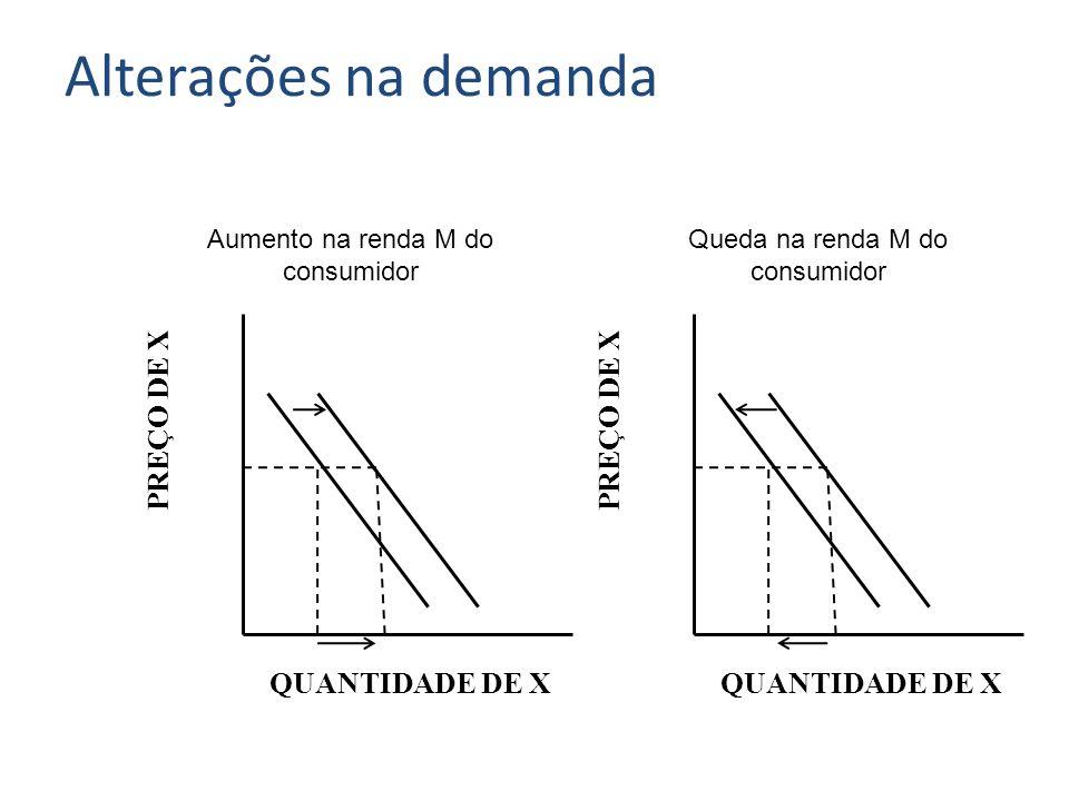 Alterações na demanda PREÇO DE X PREÇO DE X QUANTIDADE DE X