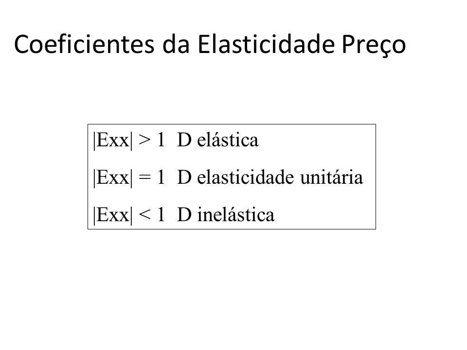 Coeficientes da Elasticidade Preço